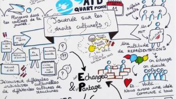 Permalien vers:Rencontre du réseau culture ATD Quart Monde
